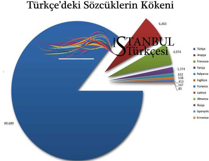 کلمات بیگانه در ترکی