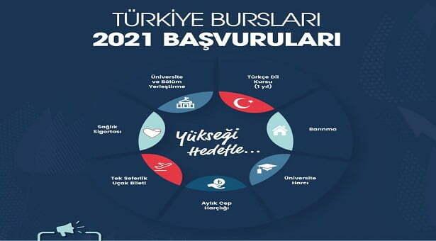 بورسیه ترکیه ۲۰۲۱